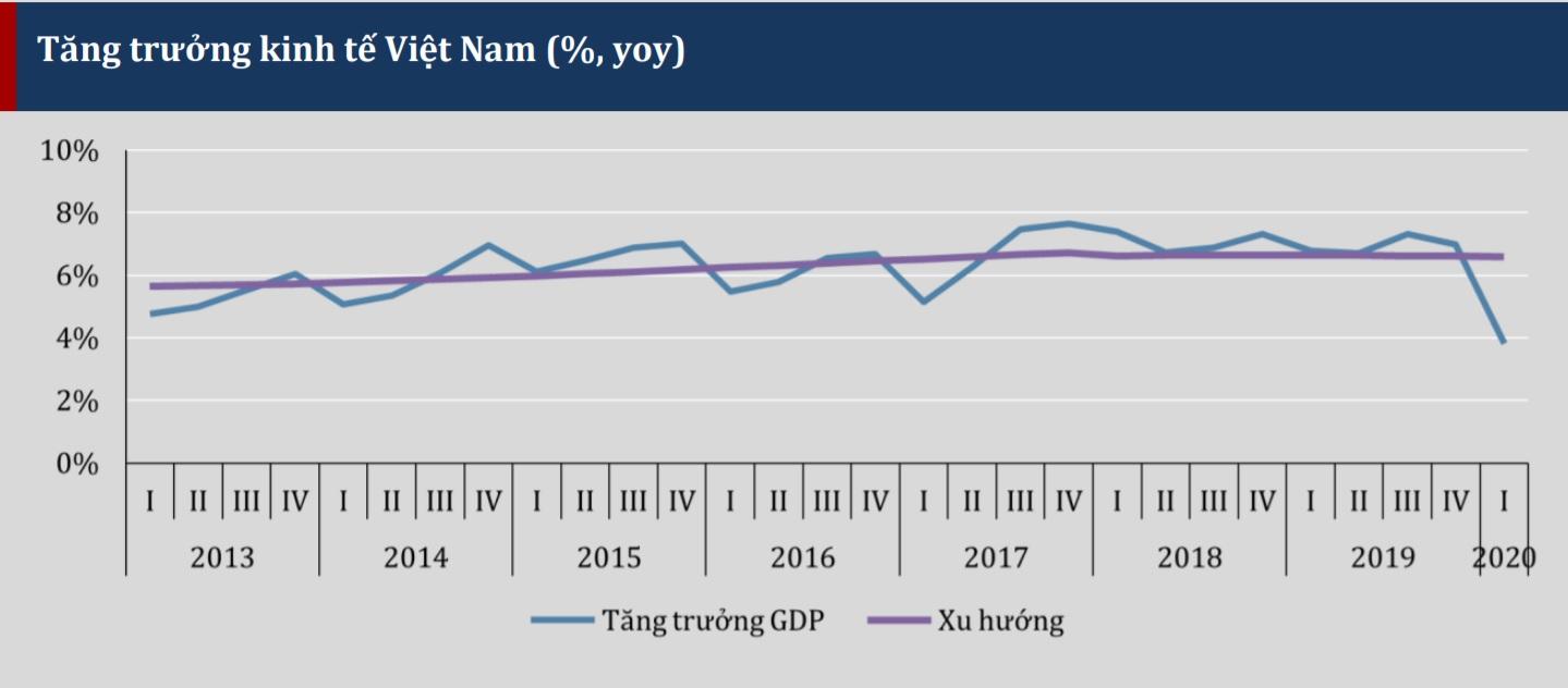 Triển vọng kinh tế Việt Nam 2020 trong bối cảnh đại dịch COVID-2019